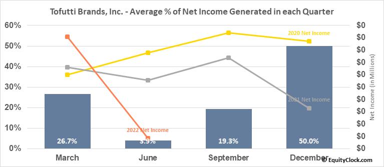 Tofutti Brands, Inc. (OTCMKT:TOFB) Net Income Seasonality