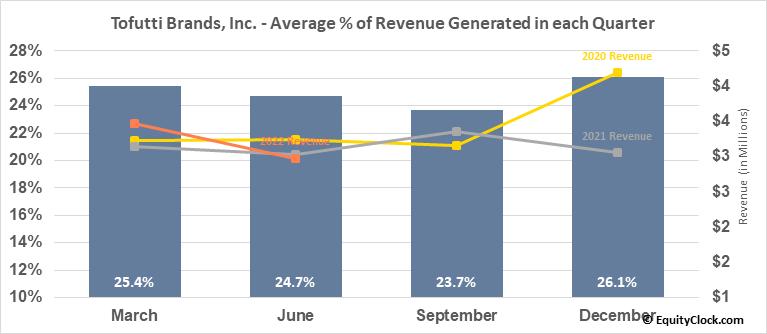 Tofutti Brands, Inc. (OTCMKT:TOFB) Revenue Seasonality