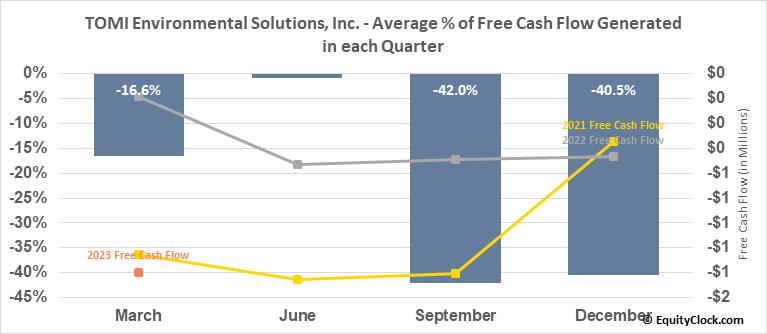 TOMI Environmental Solutions Inc. (OTCMKT:TOMZ) Free Cash Flow Seasonality