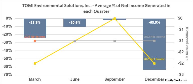 TOMI Environmental Solutions Inc. (OTCMKT:TOMZ) Net Income Seasonality