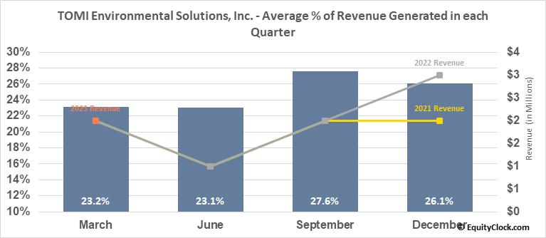 TOMI Environmental Solutions Inc. (OTCMKT:TOMZ) Revenue Seasonality