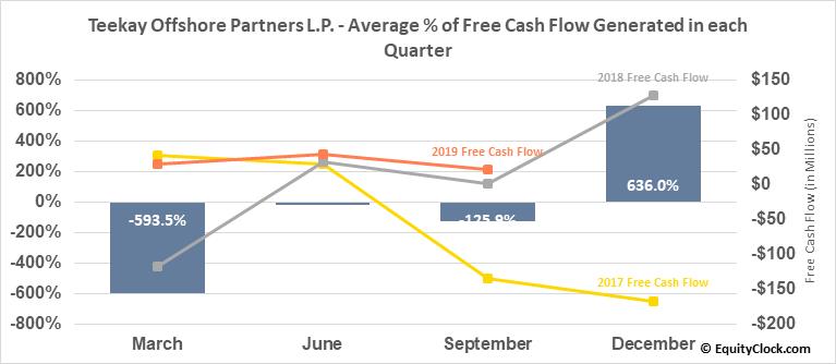 Teekay Offshore Partners L.P. (NYSE:TOO) Free Cash Flow Seasonality