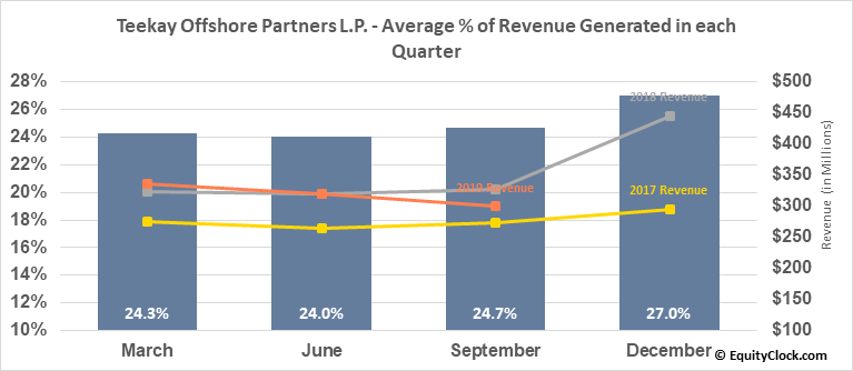 Teekay Offshore Partners L.P. (NYSE:TOO) Revenue Seasonality