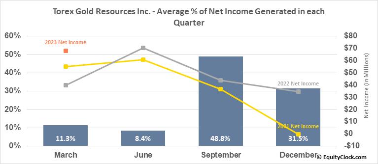 Torex Gold Resources Inc. (OTCMKT:TORXF) Net Income Seasonality