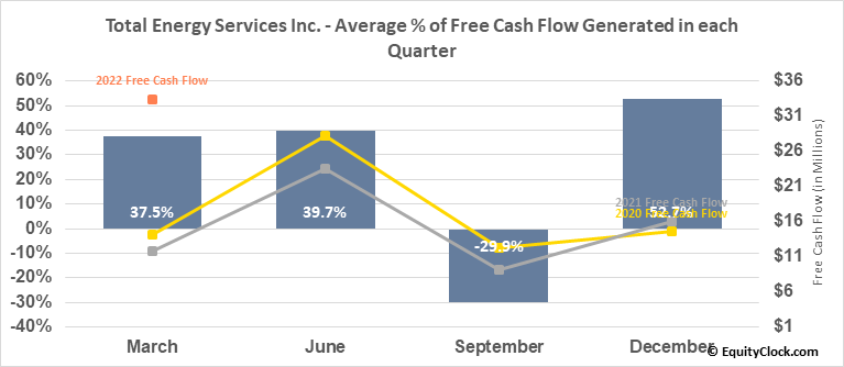 Total Energy Services Inc. (TSE:TOT.TO) Free Cash Flow Seasonality