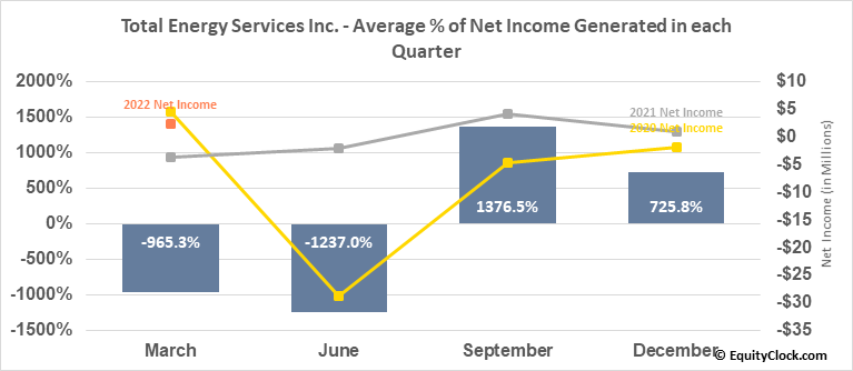 Total Energy Services Inc. (TSE:TOT.TO) Net Income Seasonality
