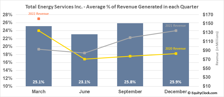 Total Energy Services Inc. (TSE:TOT.TO) Revenue Seasonality