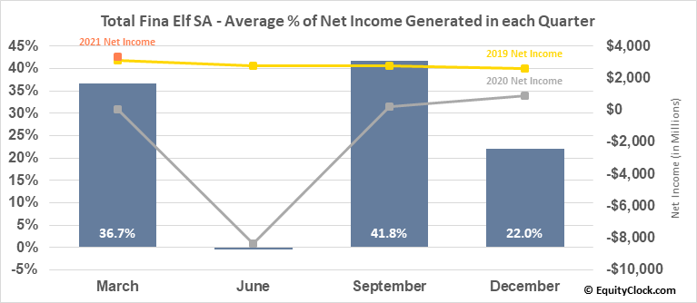 Total Fina Elf SA (NYSE:TOT) Net Income Seasonality