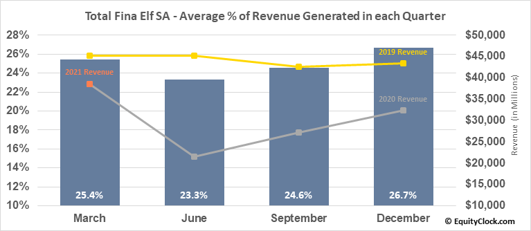 Total Fina Elf SA (NYSE:TOT) Revenue Seasonality