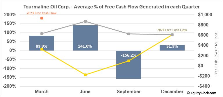 Tourmaline Oil Corp. (TSE:TOU.TO) Free Cash Flow Seasonality