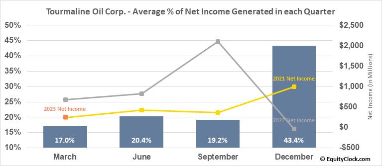 Tourmaline Oil Corp. (TSE:TOU.TO) Net Income Seasonality