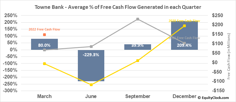 Towne Bank (NASD:TOWN) Free Cash Flow Seasonality