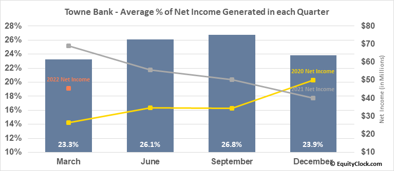 Towne Bank (NASD:TOWN) Net Income Seasonality