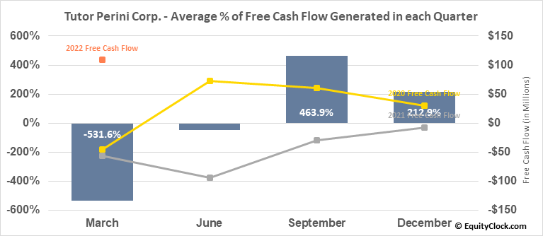 Tutor Perini Corp. (NYSE:TPC) Free Cash Flow Seasonality