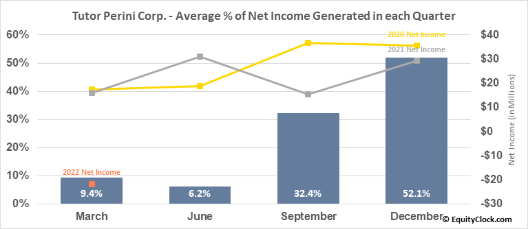 Tutor Perini Corp. (NYSE:TPC) Net Income Seasonality