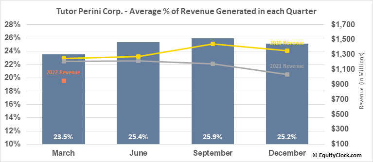 Tutor Perini Corp. (NYSE:TPC) Revenue Seasonality