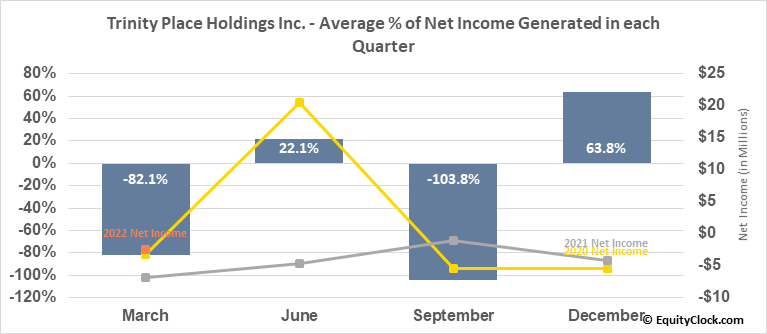 Trinity Place Holdings Inc. (AMEX:TPHS) Net Income Seasonality