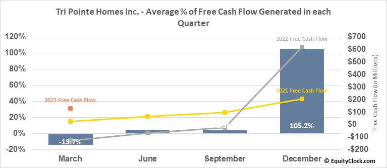 Tri Pointe Homes Inc. (NYSE:TPH) Free Cash Flow Seasonality