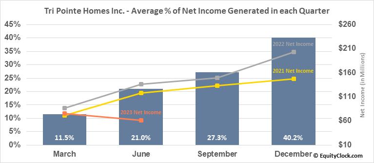 Tri Pointe Homes Inc. (NYSE:TPH) Net Income Seasonality