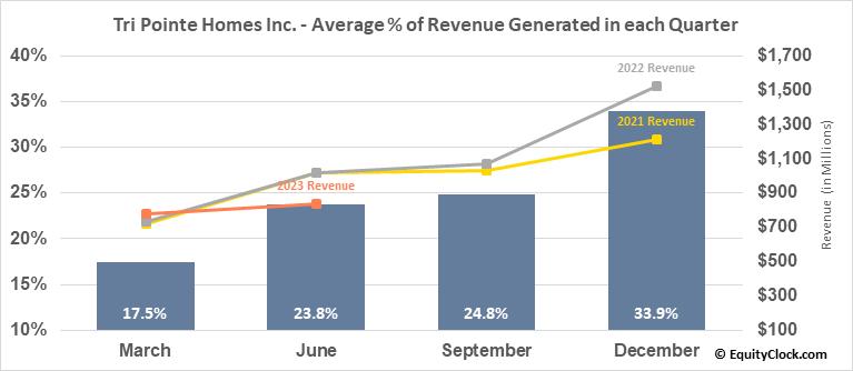 Tri Pointe Homes Inc. (NYSE:TPH) Revenue Seasonality