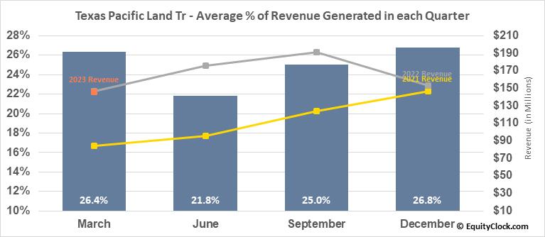 Texas Pacific Land Tr (NYSE:TPL) Revenue Seasonality