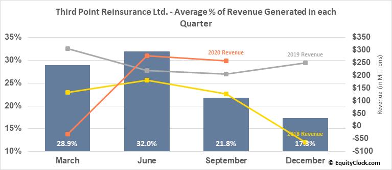 Third Point Reinsurance Ltd. (NYSE:TPRE) Revenue Seasonality