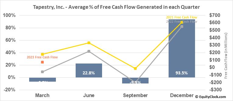 Tapestry, Inc. (NYSE:TPR) Free Cash Flow Seasonality