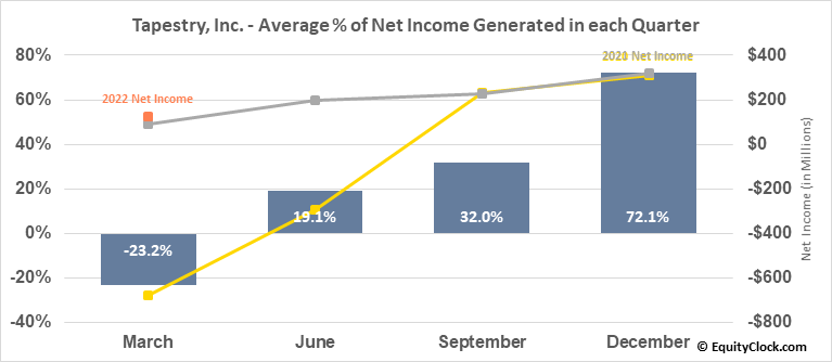 Tapestry, Inc. (NYSE:TPR) Net Income Seasonality