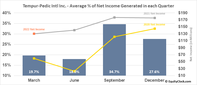 Tempur-Pedic Intl Inc. (NYSE:TPX) Net Income Seasonality