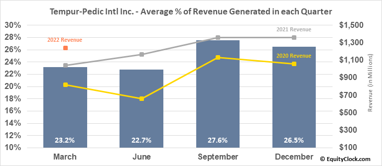 Tempur-Pedic Intl Inc. (NYSE:TPX) Revenue Seasonality