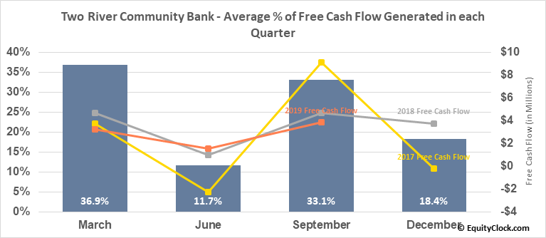 Two River Community Bank (NASD:TRCB) Free Cash Flow Seasonality