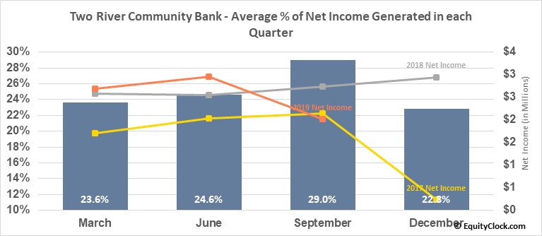 Two River Community Bank (NASD:TRCB) Net Income Seasonality