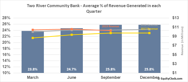 Two River Community Bank (NASD:TRCB) Revenue Seasonality