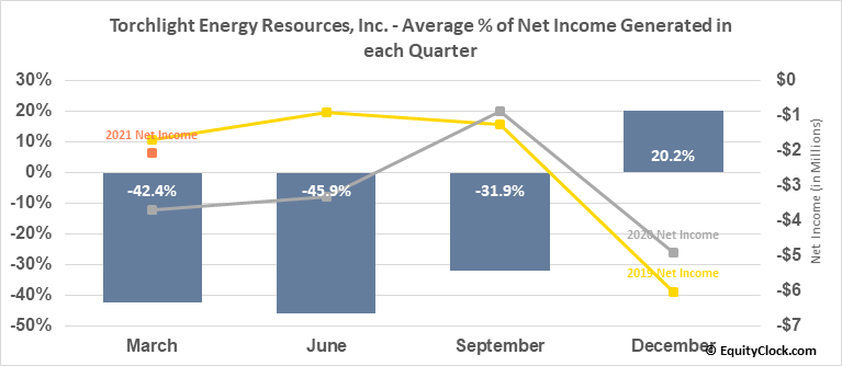 Torchlight Energy Resources, Inc. (NASD:TRCH) Net Income Seasonality