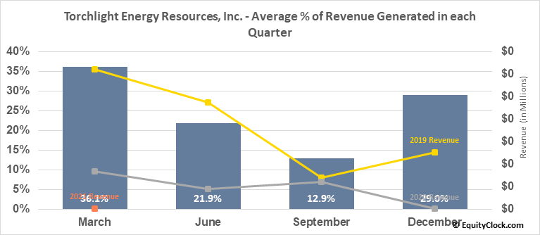 Torchlight Energy Resources, Inc. (NASD:TRCH) Revenue Seasonality