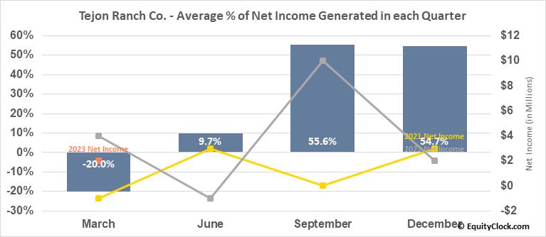 Tejon Ranch Co. (NYSE:TRC) Net Income Seasonality
