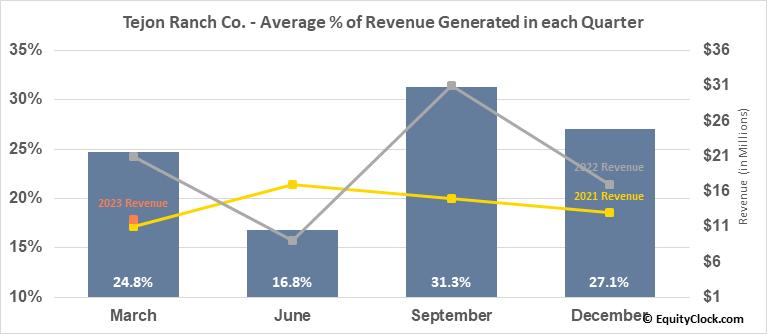 Tejon Ranch Co. (NYSE:TRC) Revenue Seasonality
