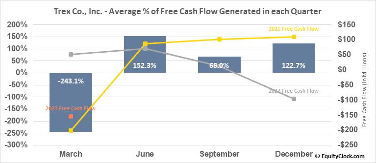 Trex Co., Inc. (NYSE:TREX) Free Cash Flow Seasonality