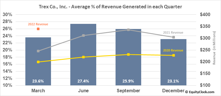 Trex Co., Inc. (NYSE:TREX) Revenue Seasonality