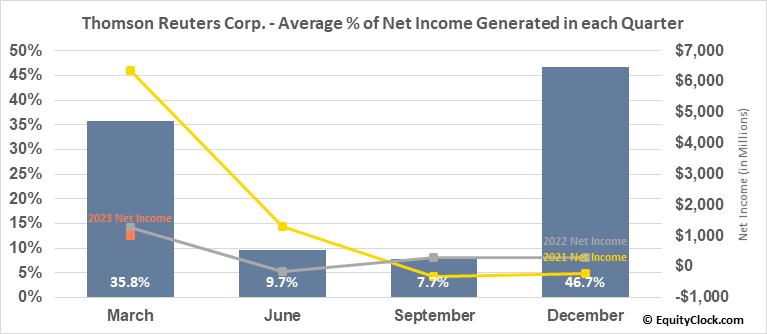 Thomson Reuters Corp. (TSE:TRI.TO) Net Income Seasonality