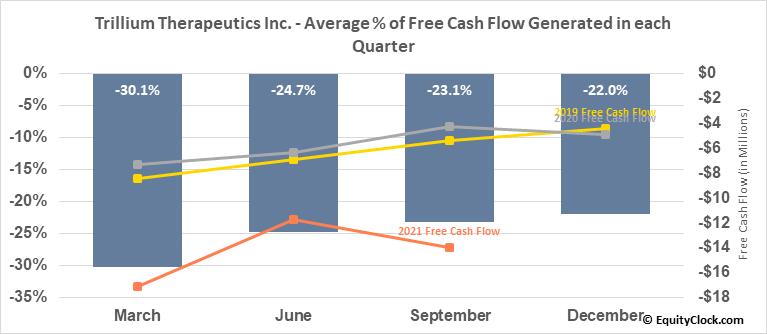 Trillium Therapeutics Inc. (NASD:TRIL) Free Cash Flow Seasonality
