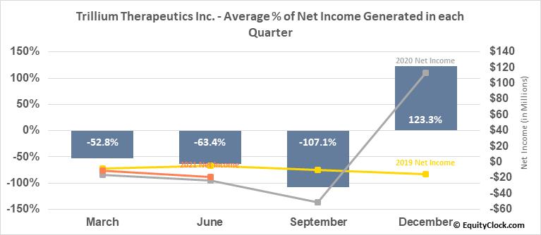 Trillium Therapeutics Inc. (NASD:TRIL) Net Income Seasonality