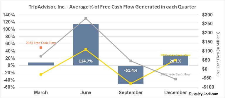 TripAdvisor, Inc. (NASD:TRIP) Free Cash Flow Seasonality