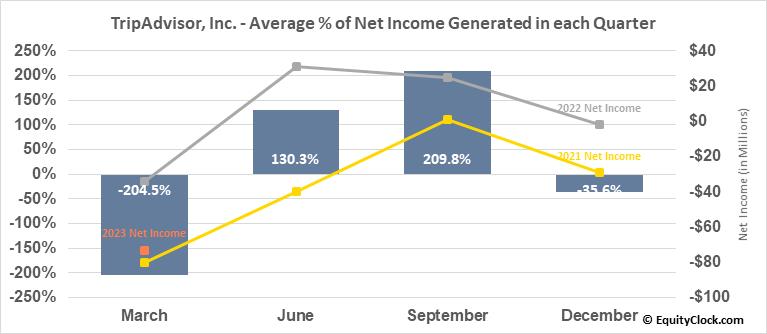 TripAdvisor, Inc. (NASD:TRIP) Net Income Seasonality