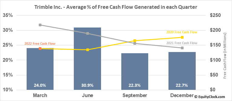 Trimble Inc. (NASD:TRMB) Free Cash Flow Seasonality