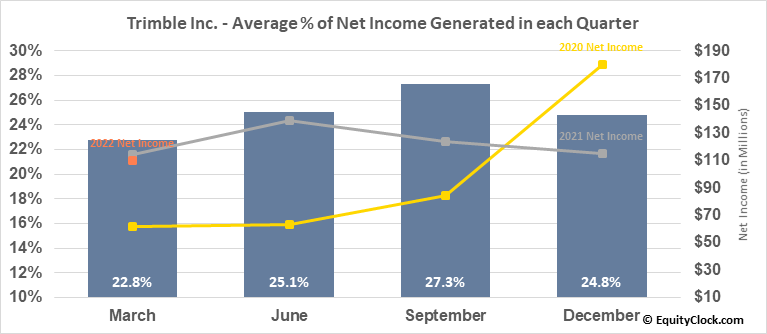 Trimble Inc. (NASD:TRMB) Net Income Seasonality