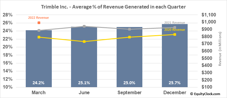 Trimble Inc. (NASD:TRMB) Revenue Seasonality