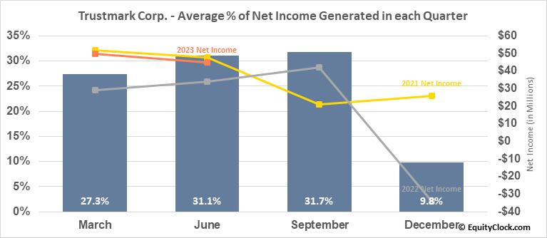 Trustmark Corp. (NASD:TRMK) Net Income Seasonality