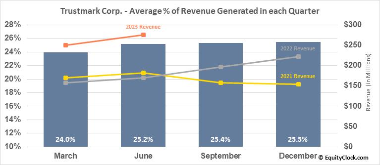 Trustmark Corp. (NASD:TRMK) Revenue Seasonality