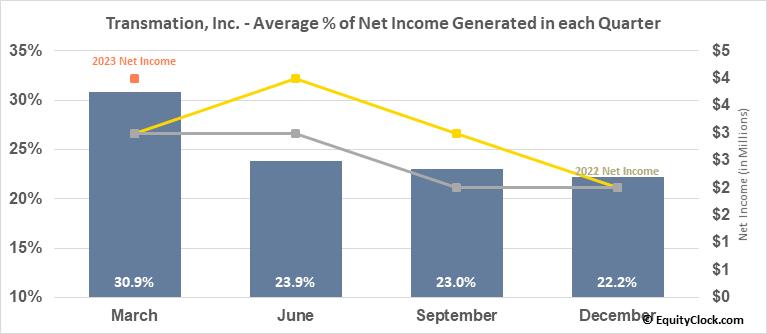 Transmation, Inc. (NASD:TRNS) Net Income Seasonality